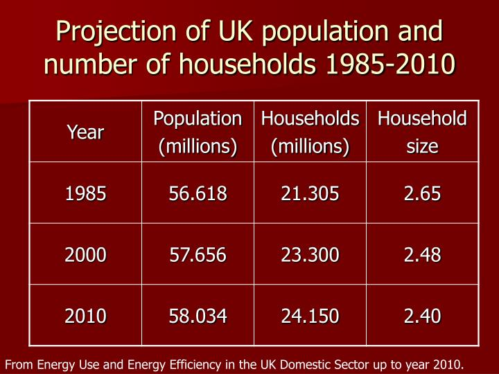 Projection of UK population and number of households 1985-2010