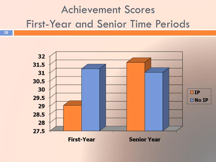 Achievement Scores