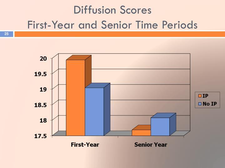Diffusion Scores