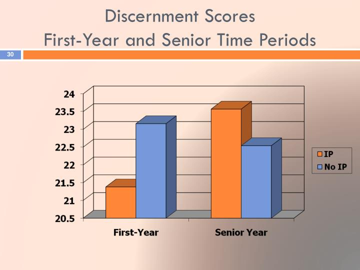 Discernment Scores
