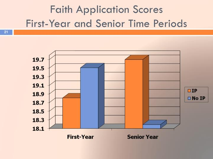 Faith Application Scores