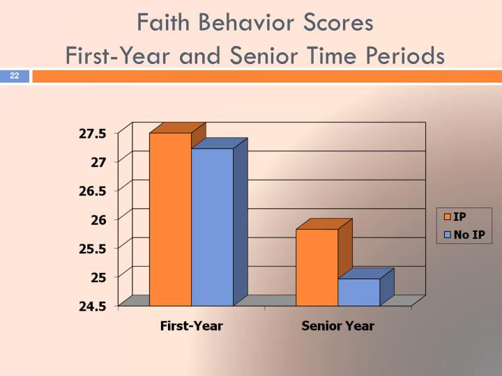 Faith Behavior Scores