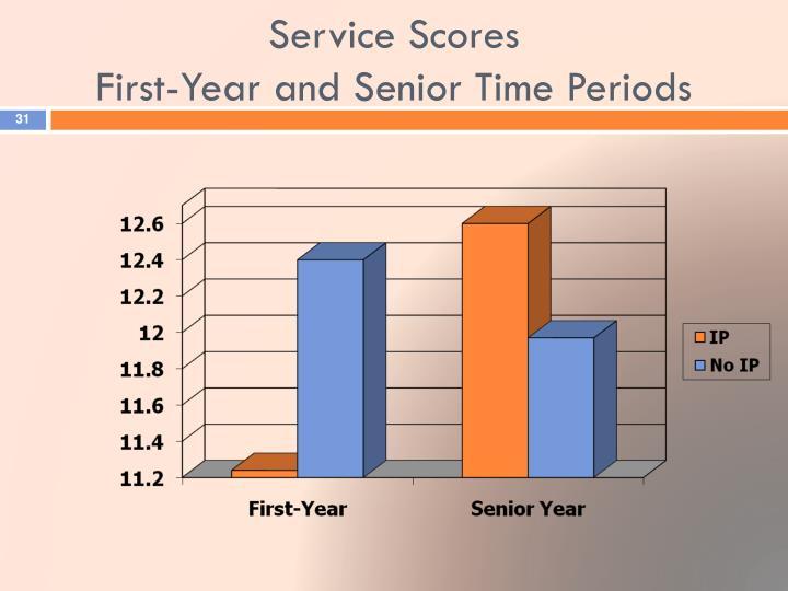 Service Scores