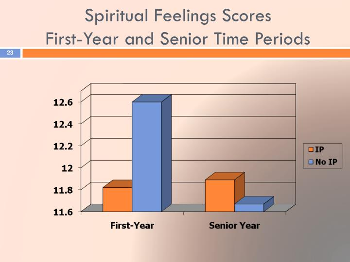 Spiritual Feelings Scores