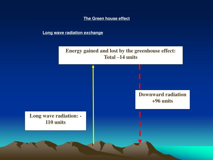 Energy gained and lost by the greenhouse effect: Total –14 units