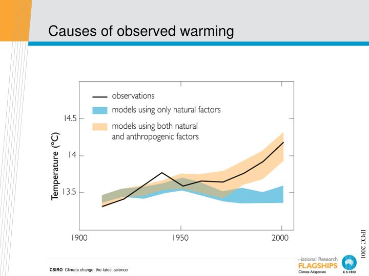 Causes of observed warming