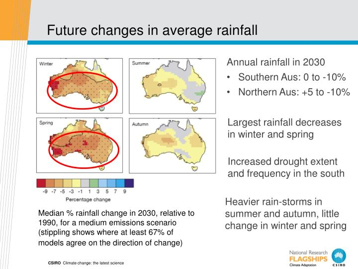 Future changes in average rainfall