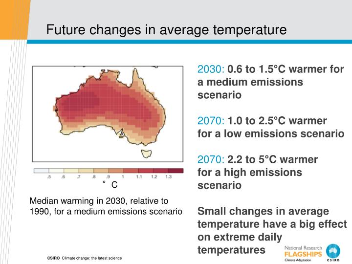 Future changes in average temperature
