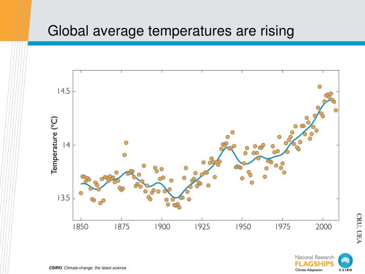 Global average temperatures are rising