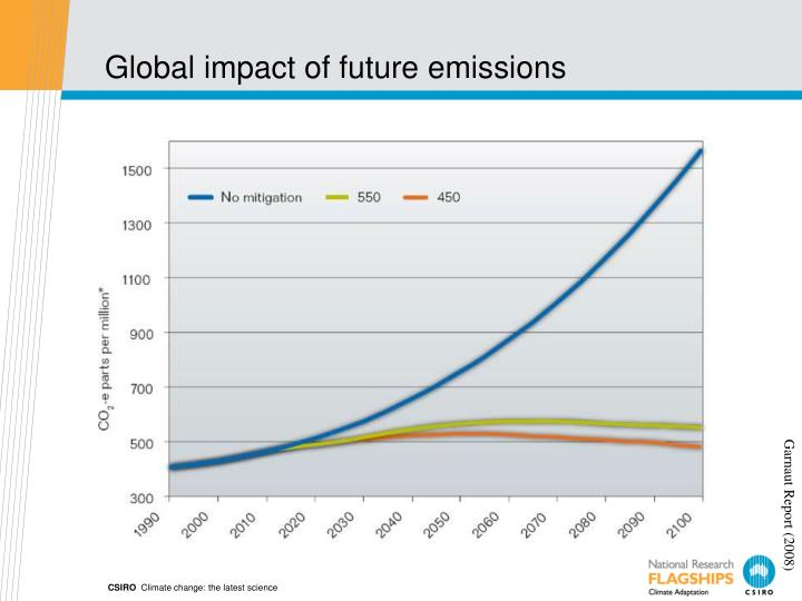 Global impact of future emissions