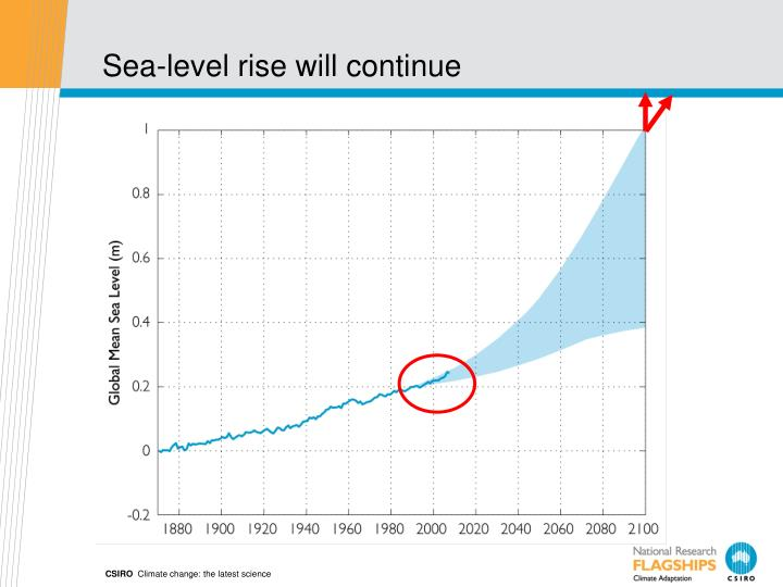 Sea-level rise will continue