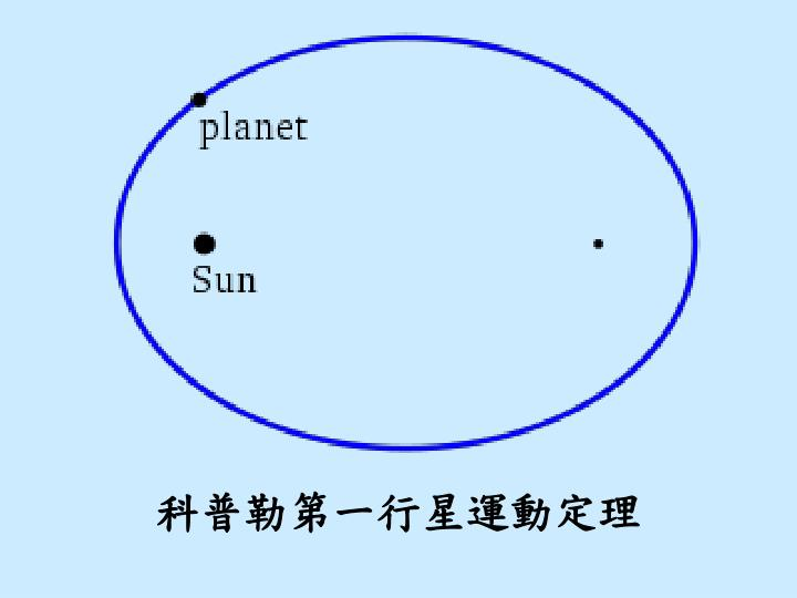 科普勒第一行星運動定理