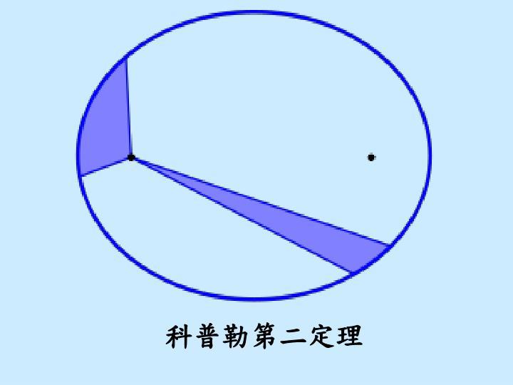 科普勒第二定理