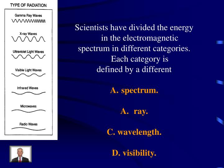 Scientists have divided the energy in the electromagnetic
