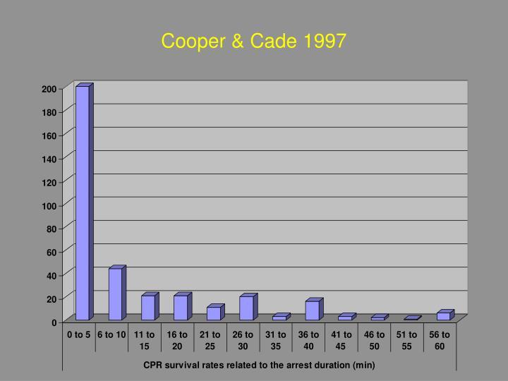 Cooper & Cade 1997