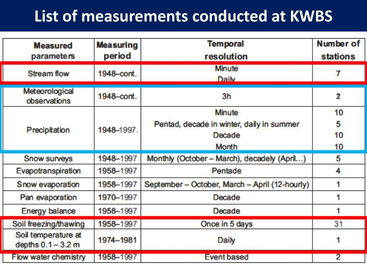 List of measurements conducted at KWBS