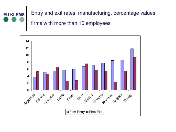 Entry and exit rates, manufacturing, percentage values, firms with more than 10 employees