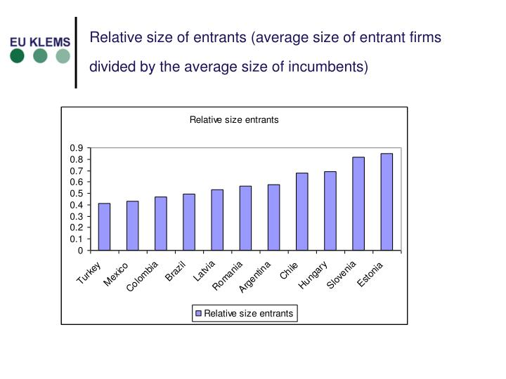 Relative size of entrants (average size of entrant firms divided by the average size of incumbents)