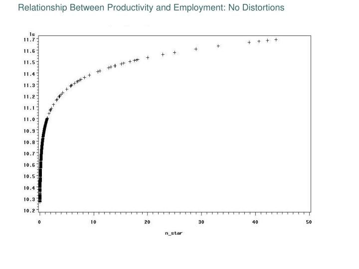 Relationship Between Productivity and Employment: No Distortions