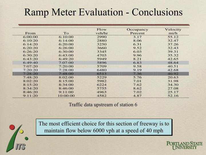Ramp Meter Evaluation - Conclusions