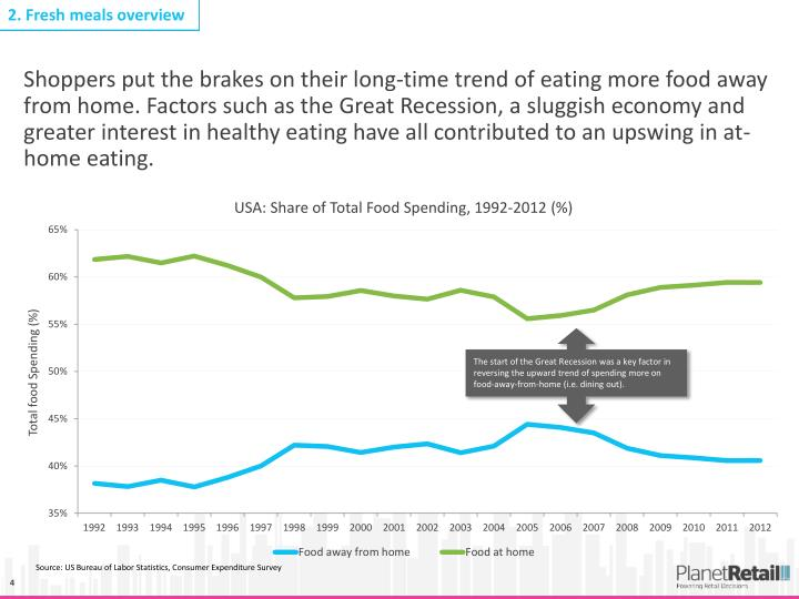 The start of the Great Recession was a key factor in reversing the upward trend of spending more on food-away-from-home (i.e. dining out).