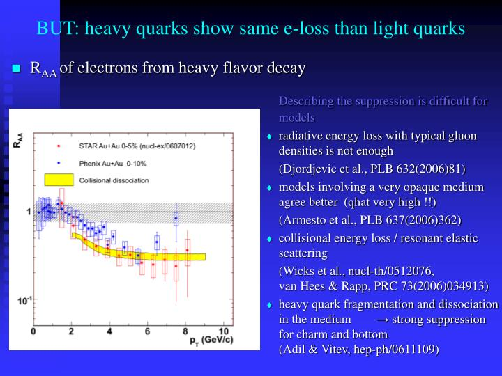 BUT: heavy quarks show same e-loss than light quarks