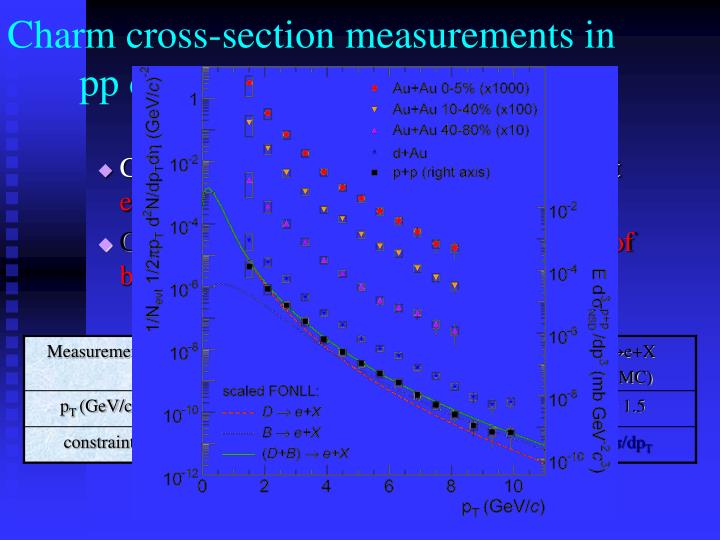 Charm cross-section measurements in 		pp collisions in STAR