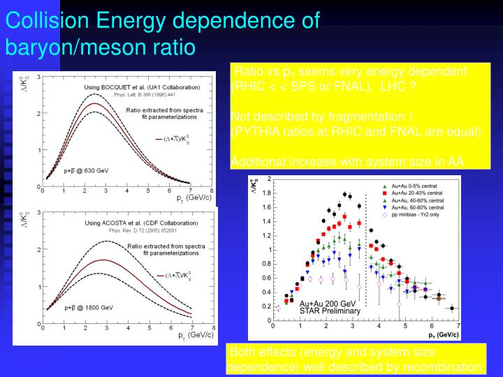 Collision Energy dependence of