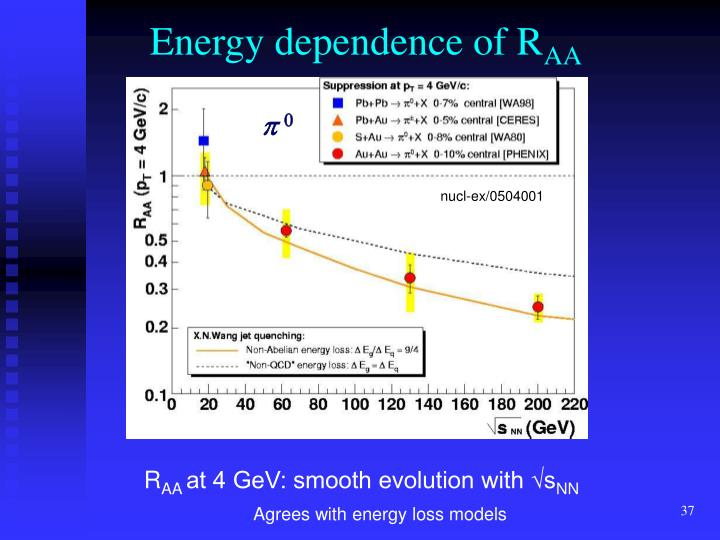 Energy dependence of R