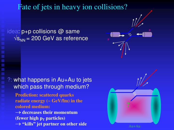 Fate of jets in heavy ion collisions?