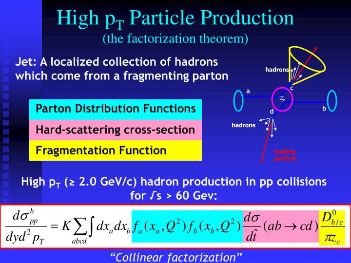 High p t particle production the factorization theorem