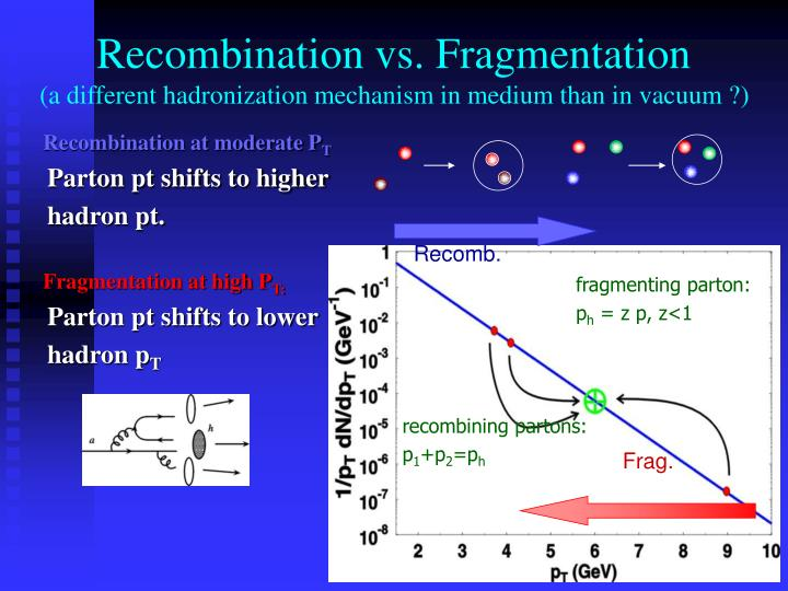 Recombination vs. Fragmentation