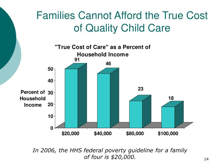Families Cannot Afford the True Cost of Quality Child Care