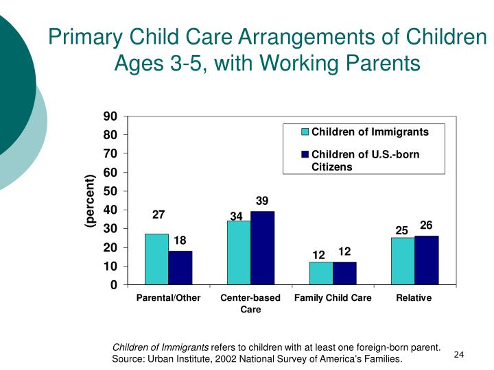 Primary Child Care Arrangements of Children Ages 3-5, with Working Parents