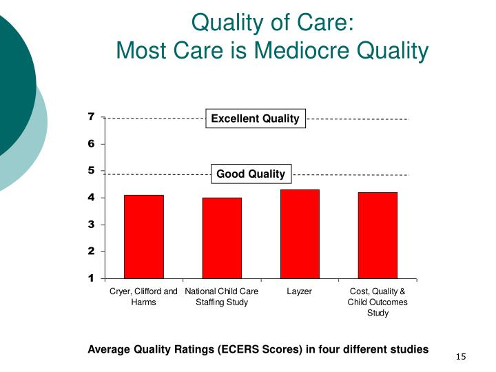 Quality of Care: