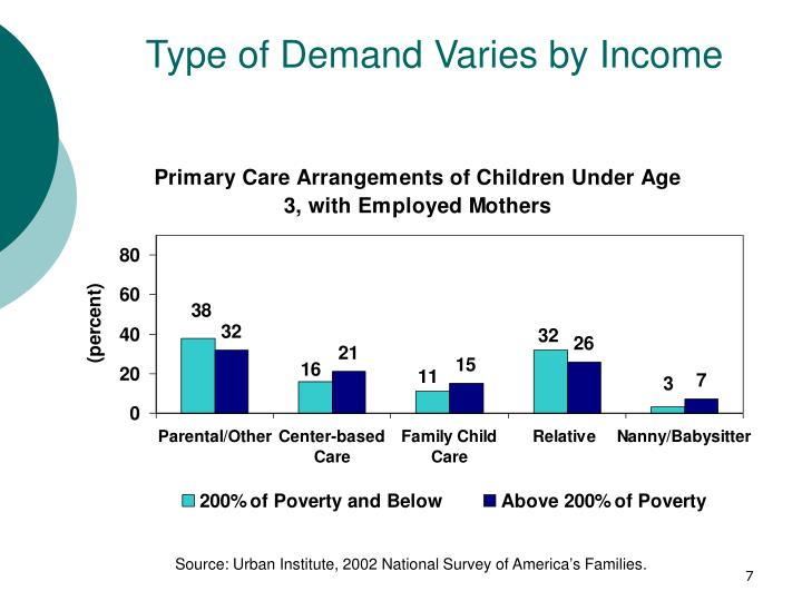 Type of Demand Varies by Income