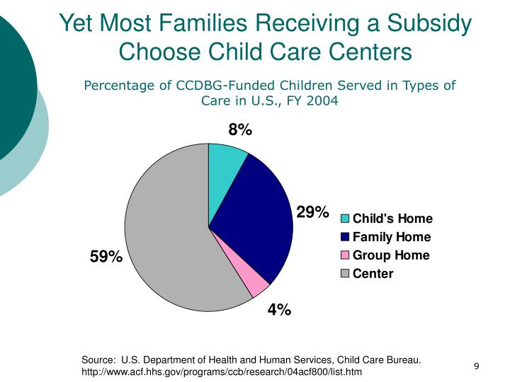 Yet Most Families Receiving a Subsidy Choose Child Care Centers