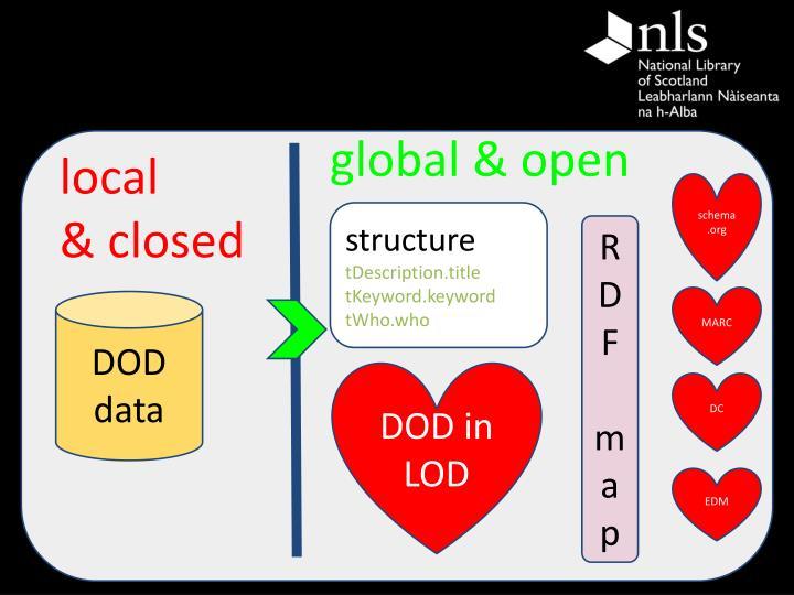 global & open