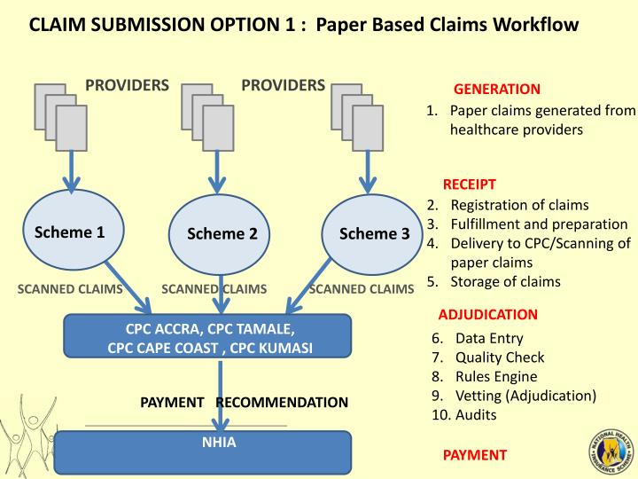 CLAIM SUBMISSION OPTION 1 :  Paper Based Claims Workflow