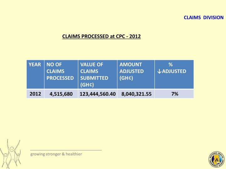 CLAIMS PROCESSED at CPC - 2012
