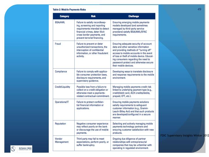 FDIC Supervisory Insights Winter 2012