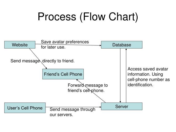 Process (Flow Chart)
