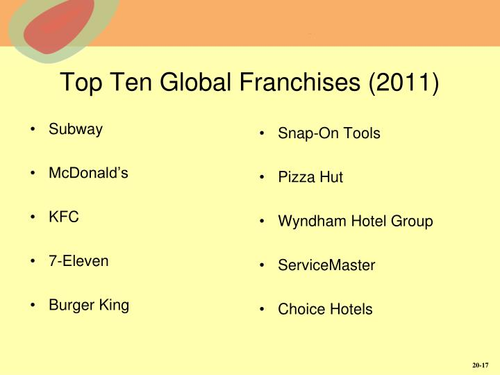 Top Ten Global Franchises (2011)
