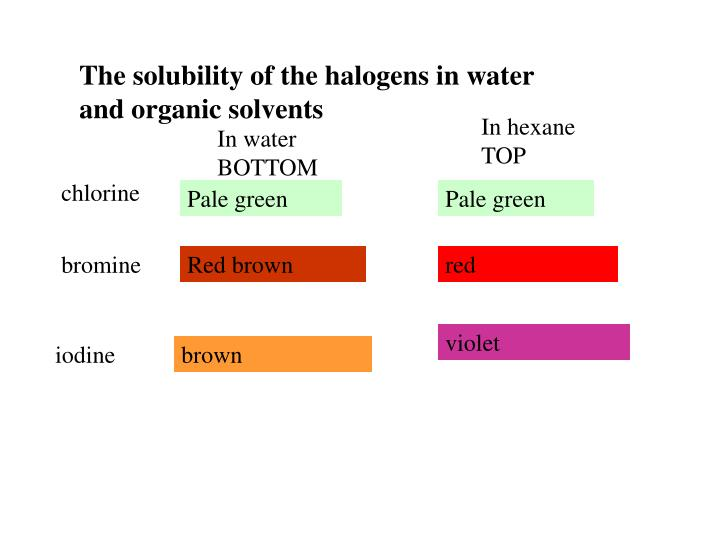 The solubility of the halogens in water and organic solvents
