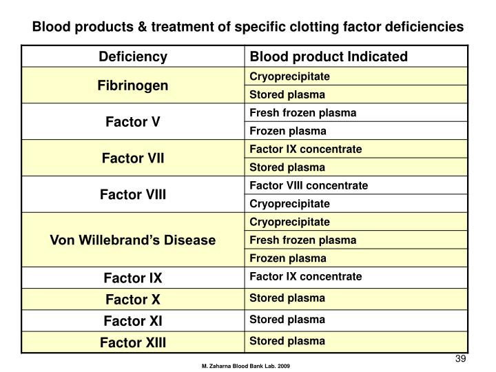 Blood products & treatment of specific clotting factor deficiencies
