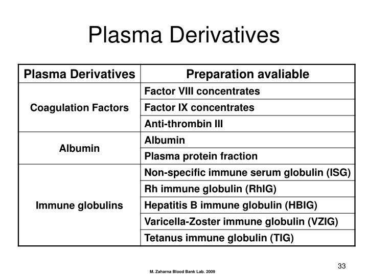 Plasma Derivatives