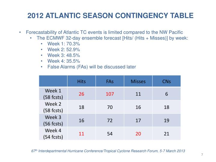 2012 ATLANTIC SEASON CONTINGENCY TABLE