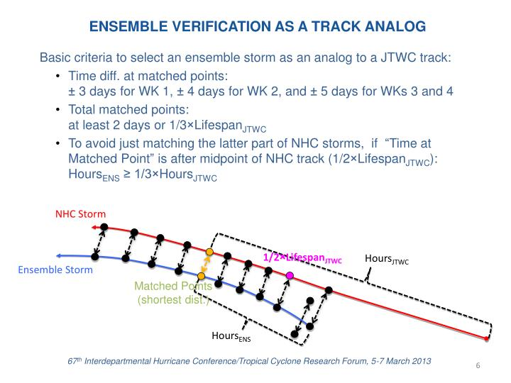 ENSEMBLE VERIFICATION AS A TRACK ANALOG