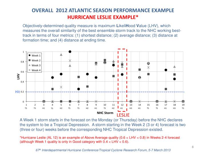 OVERALL  2012 ATLANTIC SEASON PERFORMANCE EXAMPLE