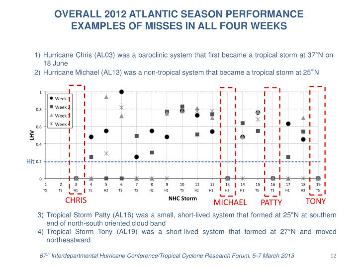 OVERALL 2012 ATLANTIC SEASON PERFORMANCE